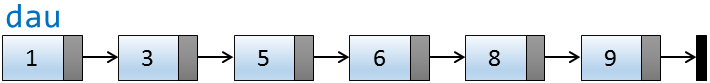 Biểu diễn DSLK